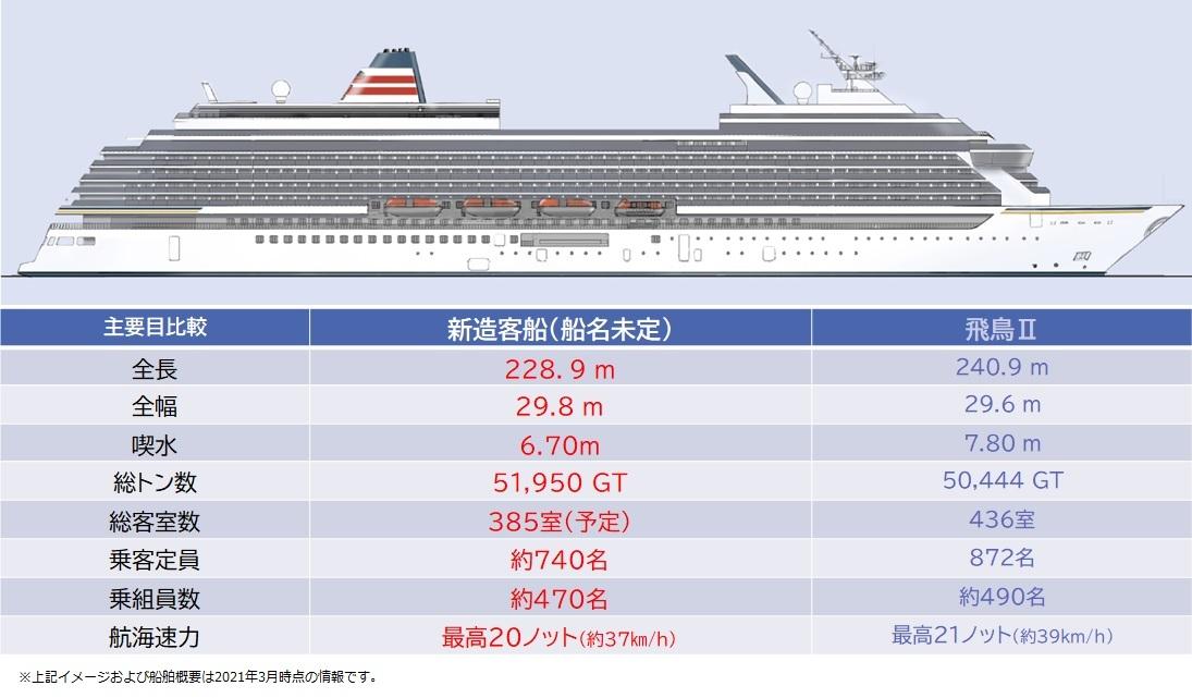 郵船クルーズ新客船建造を決定